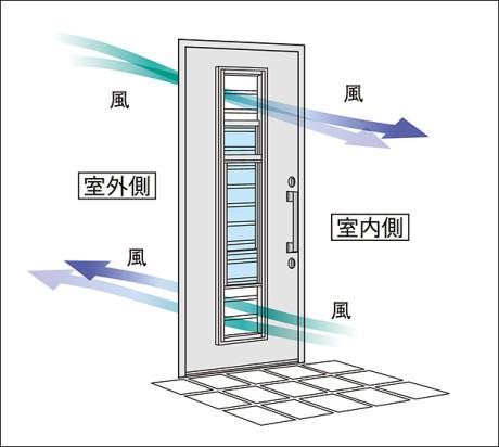 玄関ドア採風イメージ