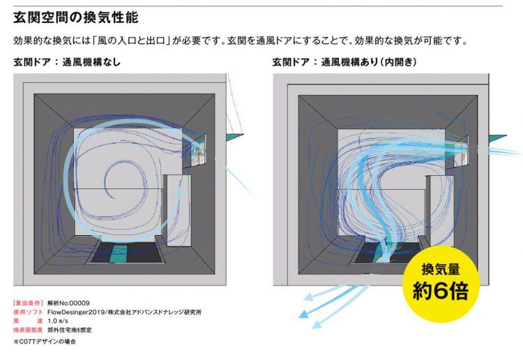 通風ドアで増える換気量
