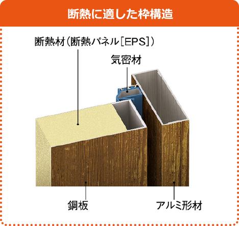 断熱に適した枠構造