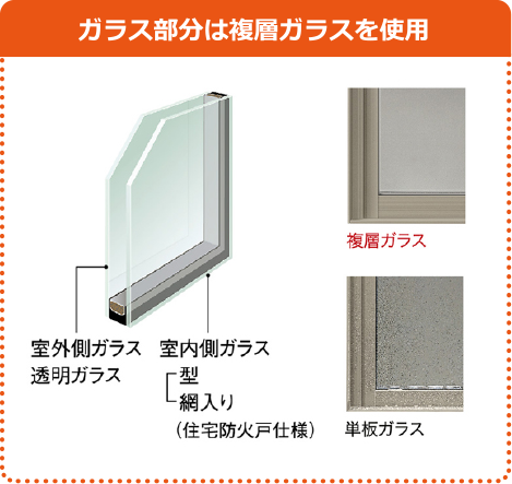 ガラス部分は複層ガラスを使用