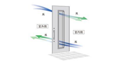 玄関ドアリフォーム 断熱・採風ドア